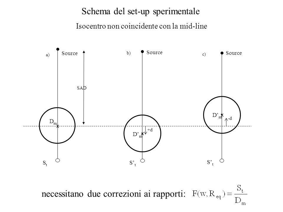 SAD Schema del set-up sperimentale Isocentro non coincidente con la mid-line Source a) StSt x DmDm b) +d. StSt x DmDm Source -d. StSt x DmDm c) Source