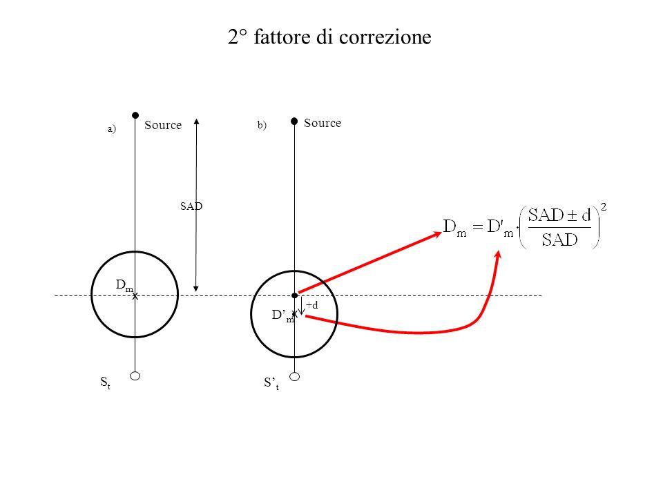 SAD Source 2° fattore di correzione a) StSt x DmDm b) +d. StSt x DmDm Source