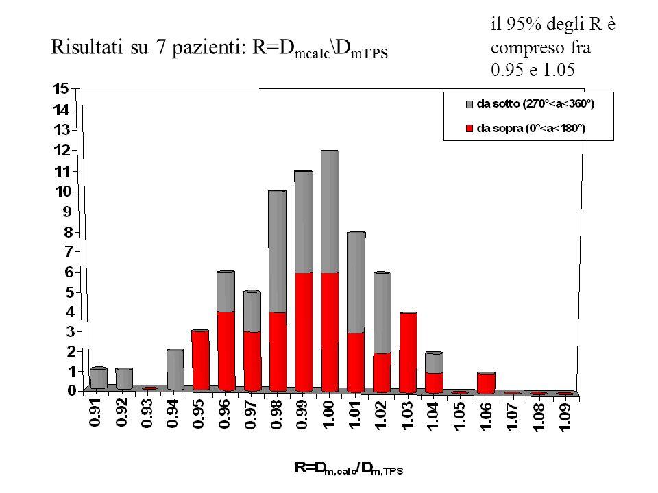 Risultati su 7 pazienti: R=D mcalc \D mTPS il 95% degli R è compreso fra 0.95 e 1.05