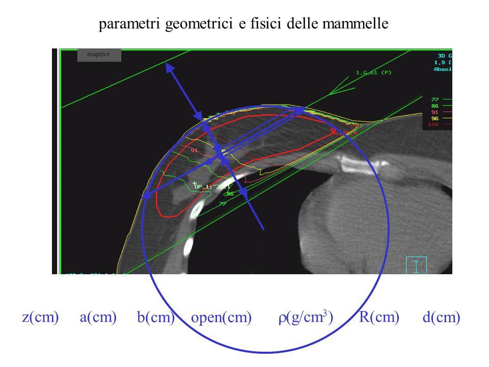 parametri geometrici e fisici delle mammelle z(cm)a(cm) b(cm)open(cm) (g/cm 3 ) R(cm) d(cm)
