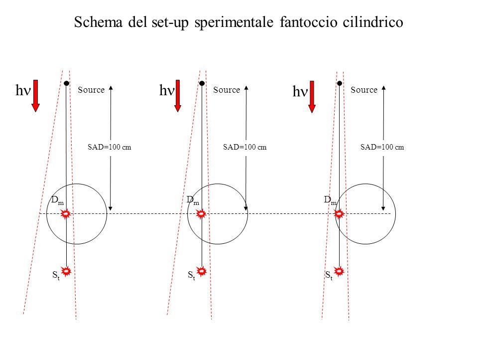 Source StSt x DmDm Schema del set-up sperimentale fantoccio cilindrico h SAD=100 cm Source StSt x DmDm h SAD=100 cm Source StSt x DmDm SAD=100 cm h