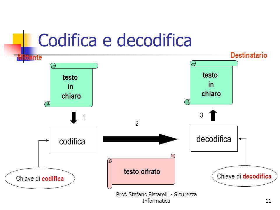 Prof. Stefano Bistarelli - Sicurezza Informatica11 Codifica e decodifica Mittente Destinatario testo in chiaro testo in chiaro testo cifrato codifica