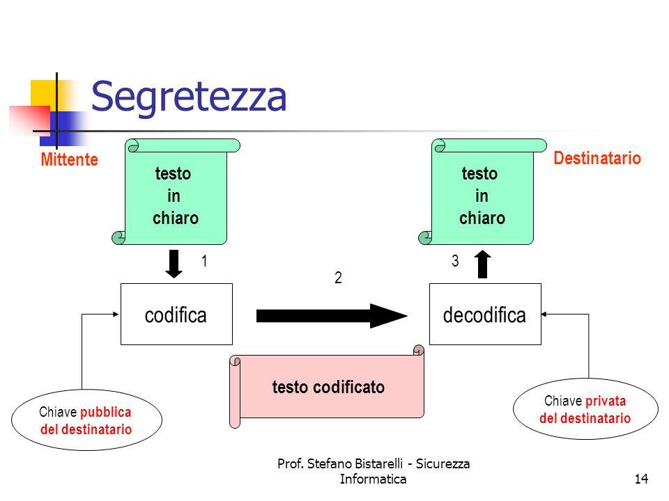 Prof. Stefano Bistarelli - Sicurezza Informatica14 Segretezza Mittente Destinatario testo in chiaro testo in chiaro testo codificato codifica Chiave p