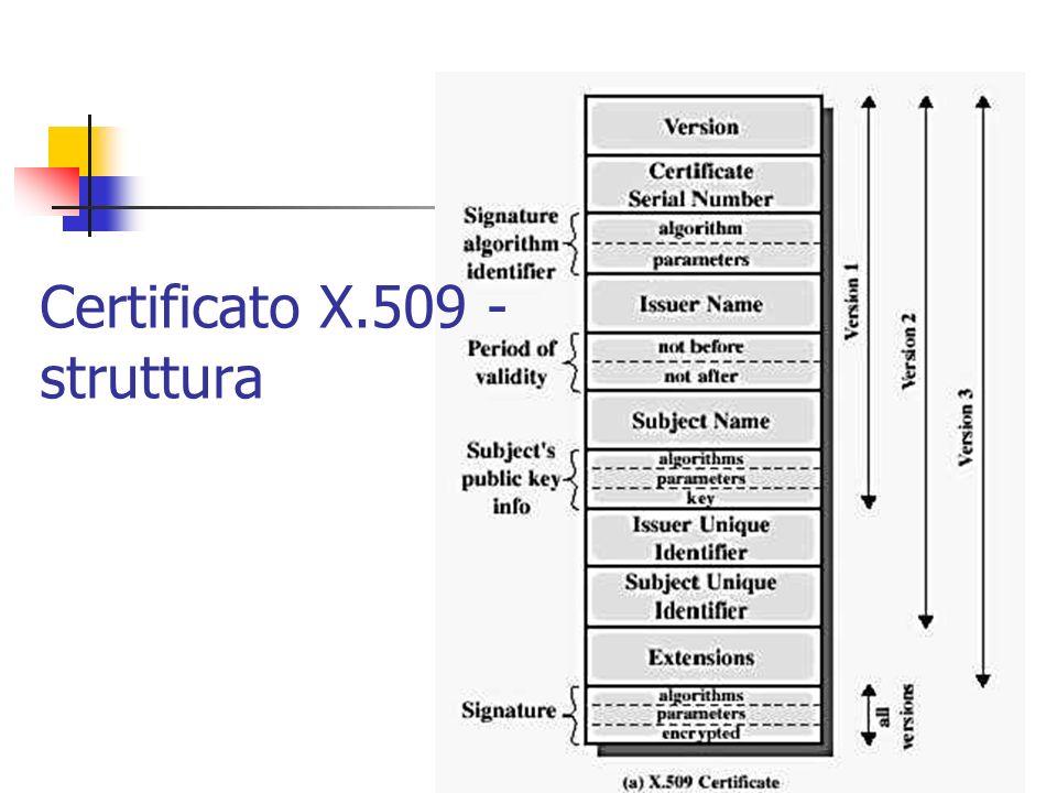 Prof. Stefano Bistarelli - Sicurezza Informatica29 Certificato X.509 - struttura