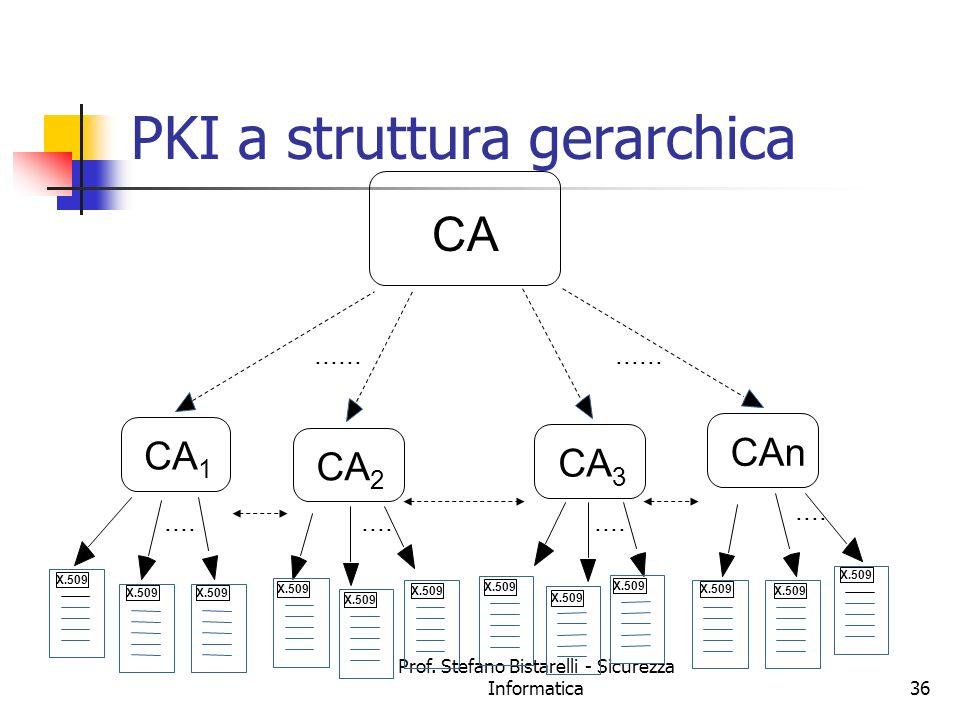 Prof. Stefano Bistarelli - Sicurezza Informatica36 PKI a struttura gerarchica