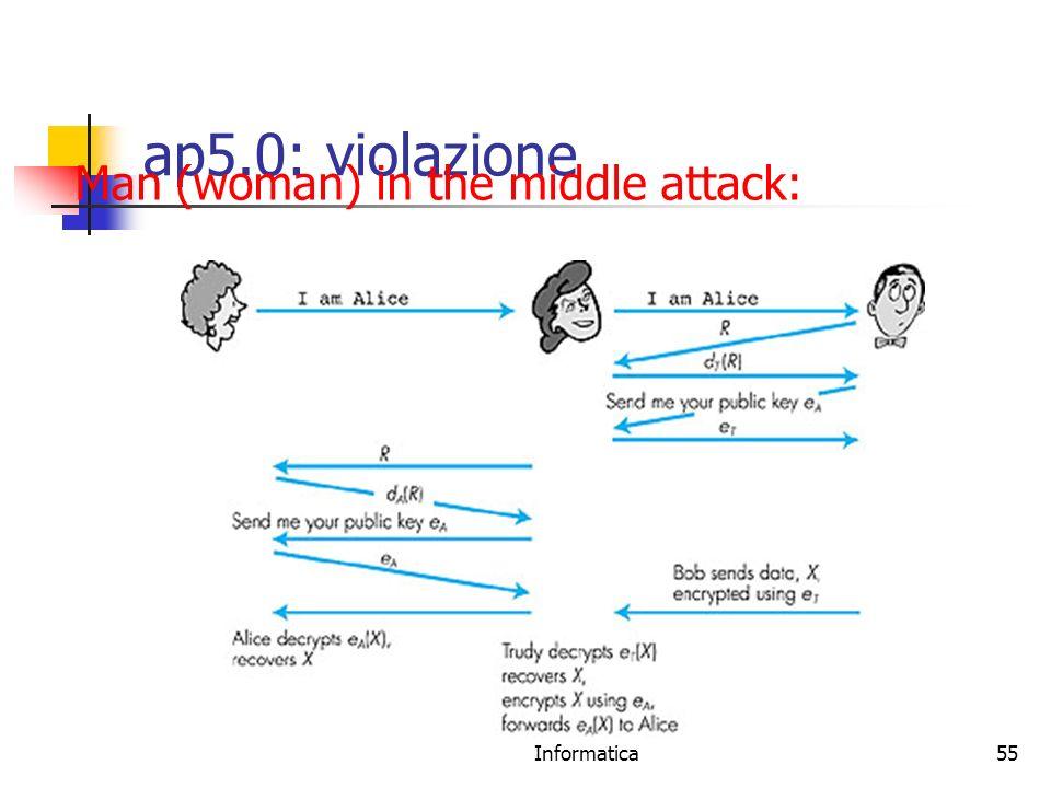 Prof. Stefano Bistarelli - Sicurezza Informatica55 Figure 7.14 goes here ap5.0: violazione Man (woman) in the middle attack: