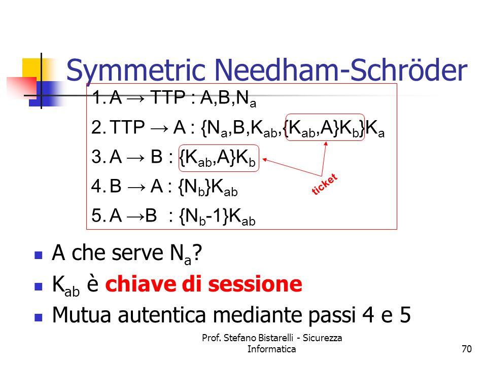 Prof. Stefano Bistarelli - Sicurezza Informatica70 Symmetric Needham-Schröder A che serve N a ? K ab è chiave di sessione Mutua autentica mediante pas