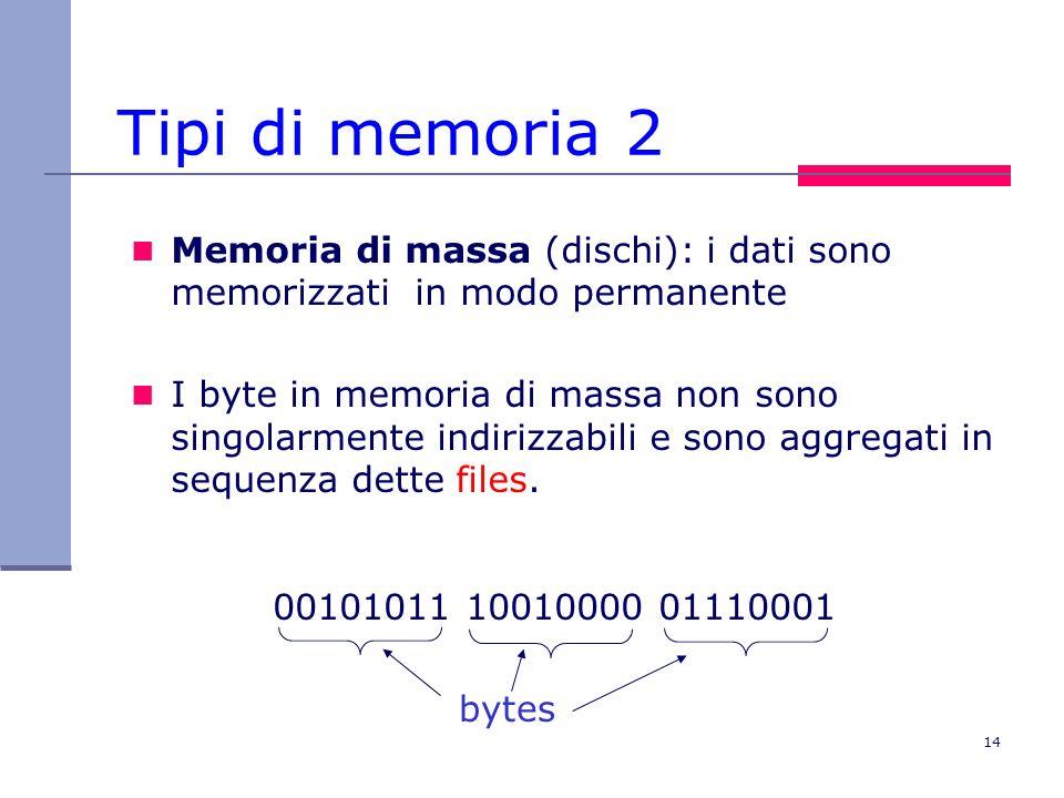 14 Tipi di memoria 2 Memoria di massa (dischi): i dati sono memorizzati in modo permanente I byte in memoria di massa non sono singolarmente indirizza