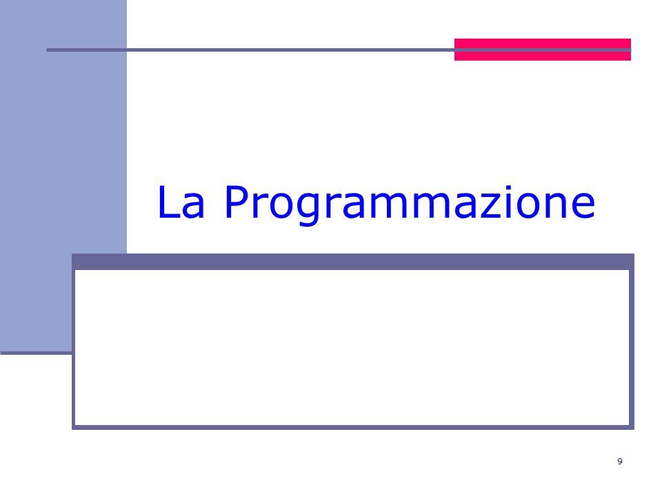10 La programmazione: gli argomenti che tratteremo Cosè un programma Comè organizzata la memoria nel calcolatore (memoria centrale e memoria di massa) Linguaggi di programmazione Linguaggio macchina e assembler Linguaggi ad alto livello: strutture di controllo (sequenza, selezione, ciclo,...) tipologie di programmazione (imperativa, a oggetti) linguaggi per ipertesti Strutture dati (array, record) Algoritmi (pseudocodice o diagramma di flusso) Traduzione di linguaggi