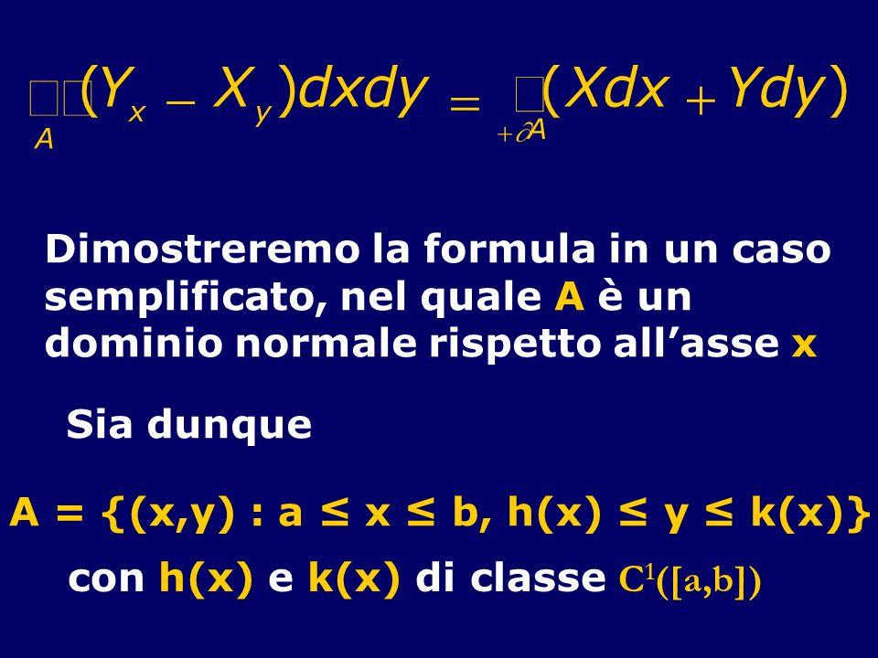 (Y x X y )dxdy (Xdx Ydy) A A Dimostreremo la formula in un caso semplificato, nel quale A è un dominio normale rispetto allasse x Sia dunque A = {(x,y
