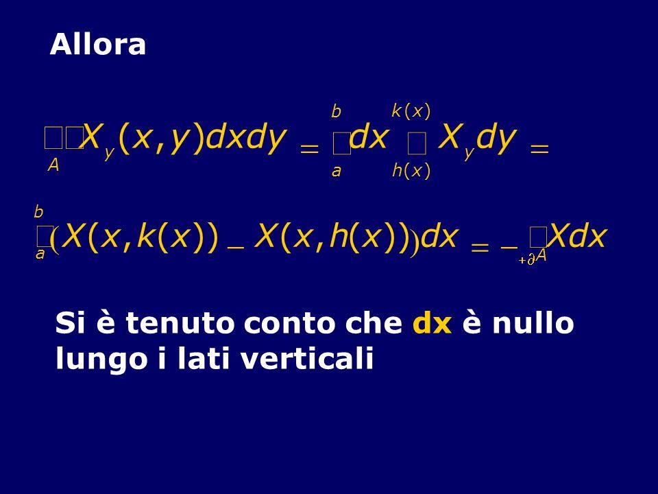 Allora X y (x,y)dxdy dxX y dy h(x) k(x) a b A X(x,k(x)) X(x,h(x)) dx a b Xdx A Si è tenuto conto che dx è nullo lungo i lati verticali
