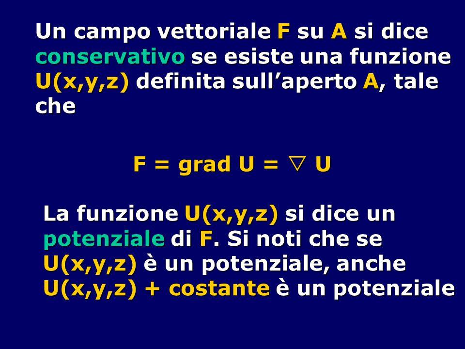 Un campo vettoriale F su A si dice conservativo se esiste una funzione U(x,y,z) definita sullaperto A, tale che F = grad U = U La funzione U(x,y,z) si