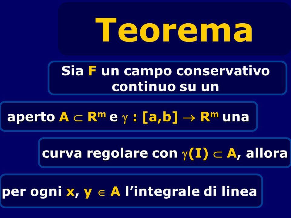 Teorema Sia F un campo conservativo continuo su un aperto A R m e : [a,b] R m una curva regolare con (I) A, allora per ogni x, y A lintegrale di linea