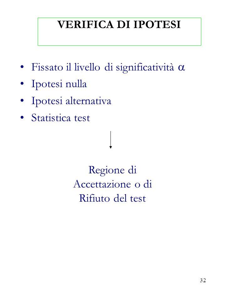 32 VERIFICA DI IPOTESI Fissato il livello di significatività Ipotesi nulla Ipotesi alternativa Statistica test Regione di Accettazione o di Rifiuto de