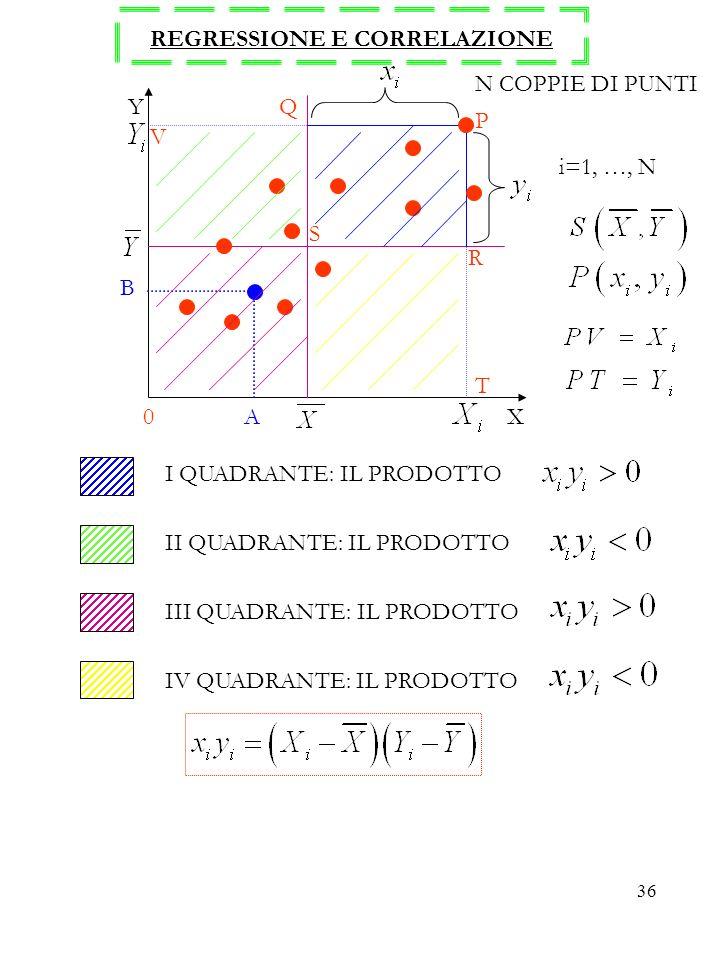 36 REGRESSIONE E CORRELAZIONE 0 A X Y B T R P Q S V N COPPIE DI PUNTI i=1, …, N I QUADRANTE: IL PRODOTTO II QUADRANTE: IL PRODOTTO III QUADRANTE: IL P