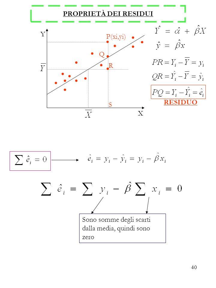 40 PROPRIETÀ DEI RESIDUI Y X S R Q P(xi,yi) RESIDUO Sono somme degli scarti dalla media, quindi sono zero