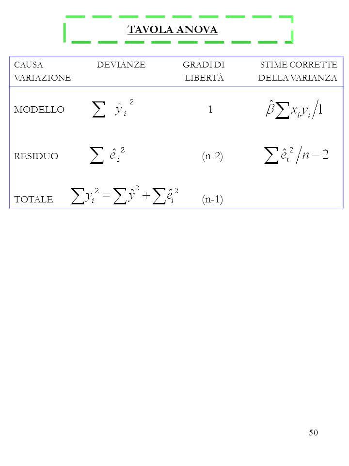 50 TAVOLA ANOVA CAUSA DEVIANZE GRADI DI STIME CORRETTE VARIAZIONE LIBERTÀ DELLA VARIANZA MODELLO 1 RESIDUO (n-2) TOTALE (n-1)