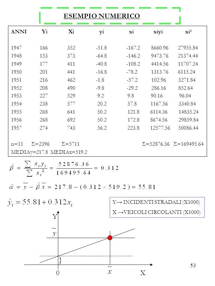 53 ESEMPIO NUMERICO ANNI Y i X i y i x i x i y i x i² 1947 166 352 -51.8 -167.2 8660.96 27955.84 1948 153 373 -64.8 -146.2 9473.76 21374.44 1949 177 4