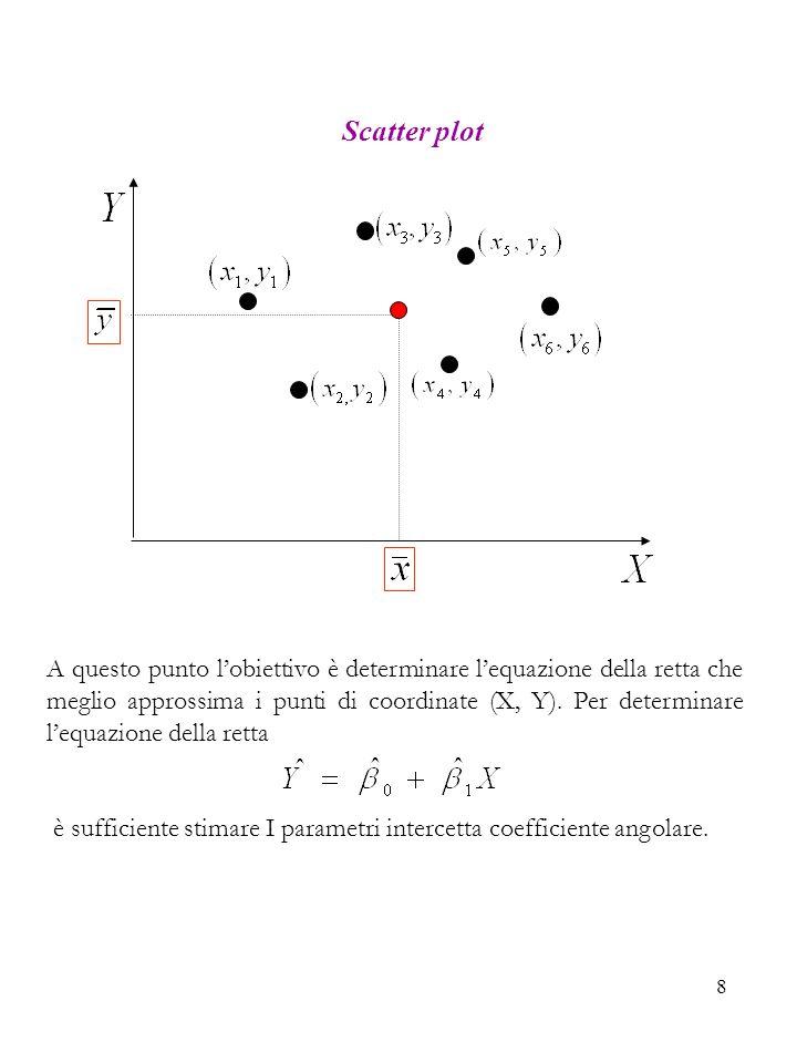 9 Per questo si adotta il METODO DEI MINIMI QUADRATI ORDINARI (Ordinary Least Square-OLS) BASATO SULLA MINIMIZZAZIONE DELLA FUNZIONE AUSILIARIA: Il minimo della funzione ausiliaria si ottiene derivando rispetto ai parametri incogniti, ponendo pari a zero le due equazioni e risolvendo il sistema.