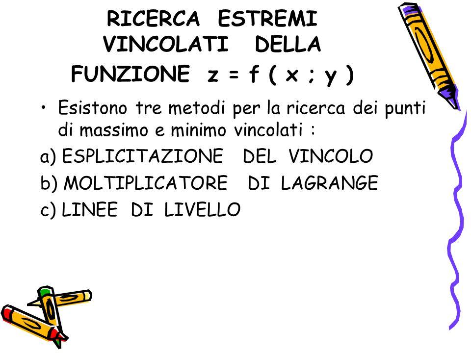 CONDIZIONE SUFFICIENTE Occorre calcolare le derivate parziali seconde e calcolare il determinante della matrice Hessiana così fatta,nei punti trovati : Z XX Z XY H= Z YX Z YY Se det H ( P0) > 0 e zxx(P0) < 0 P0 è massimo relativo Se det H ( P0) > 0 e zxx(P0) > 0 P0 è minimo relativo Se det H ( P0) < 0 P0 è punto di sella Se det H ( P0) = 0 non si può dire nulla di P0