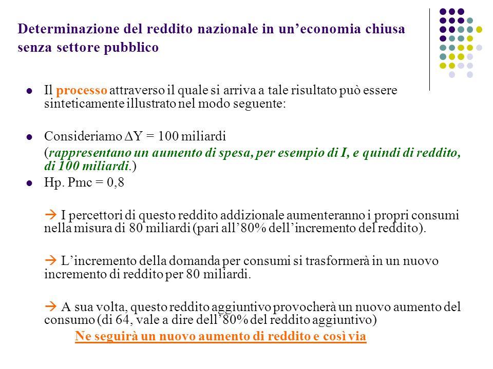 Determinazione del reddito nazionale in uneconomia chiusa senza settore pubblico Il processo attraverso il quale si arriva a tale risultato può essere