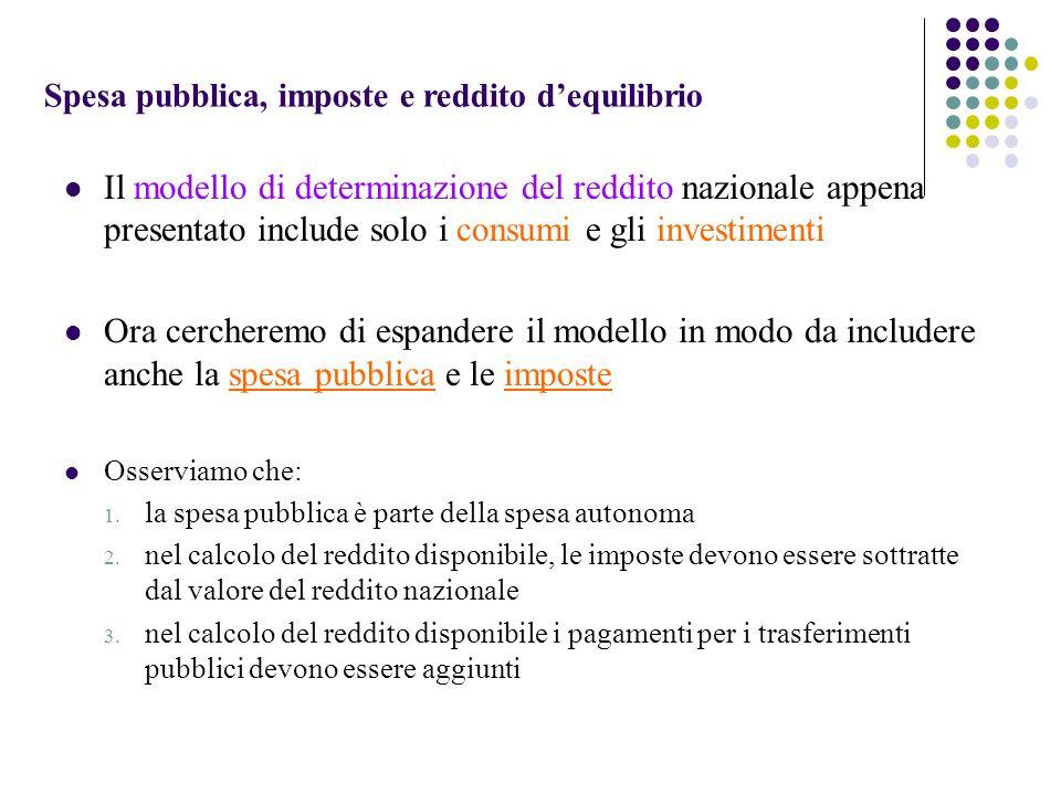 Spesa pubblica, imposte e reddito dequilibrio Il modello di determinazione del reddito nazionale appena presentato include solo i consumi e gli invest