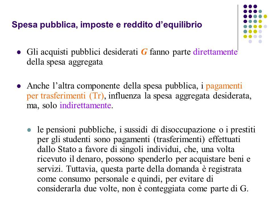 Gli acquisti pubblici desiderati G fanno parte direttamente della spesa aggregata Anche laltra componente della spesa pubblica, i pagamenti per trasfe
