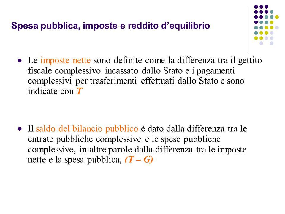 Spesa pubblica, imposte e reddito dequilibrio Le imposte nette sono definite come la differenza tra il gettito fiscale complessivo incassato dallo Sta