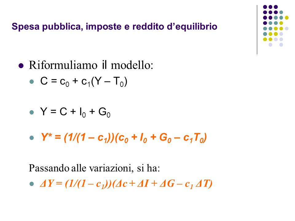 Spesa pubblica, imposte e reddito dequilibrio Riformuliamo il modello: C = c 0 + c 1 (Y – T 0 ) Y = C + I 0 + G 0 Y* = (1/(1 – c 1 ))(c 0 + I 0 + G 0