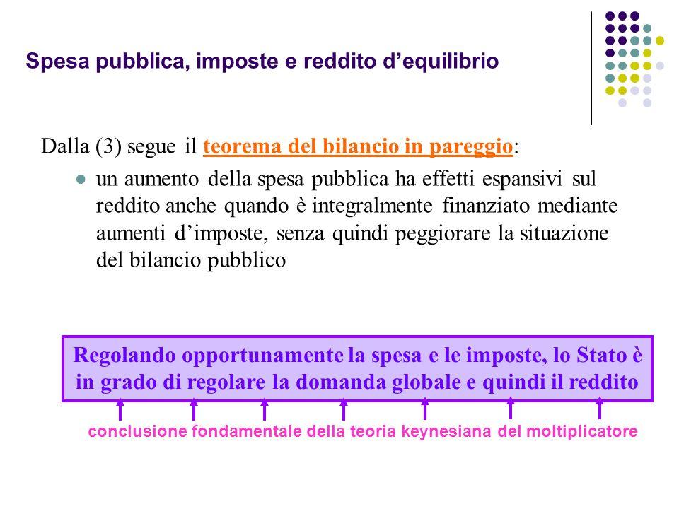Spesa pubblica, imposte e reddito dequilibrio Dalla (3) segue il teorema del bilancio in pareggio: un aumento della spesa pubblica ha effetti espansiv