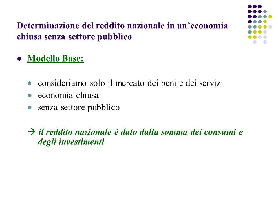 Determinazione del reddito nazionale in uneconomia chiusa senza settore pubblico Le equazioni del modello C = c 0 + c 1 Y d (2.1) Y = C + I (2.3) I = I 0 (2.4) Y = Y d (2.5)