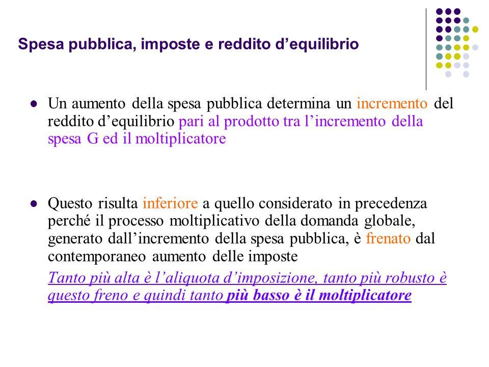 Spesa pubblica, imposte e reddito dequilibrio Un aumento della spesa pubblica determina un incremento del reddito dequilibrio pari al prodotto tra lin