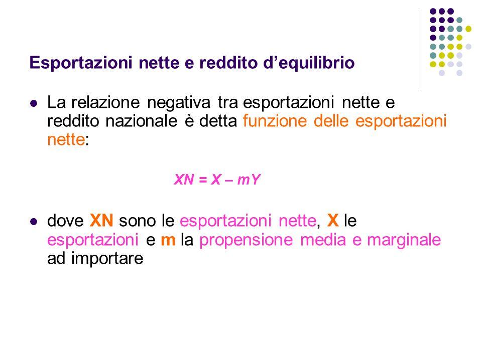 Esportazioni nette e reddito dequilibrio La relazione negativa tra esportazioni nette e reddito nazionale è detta funzione delle esportazioni nette: X