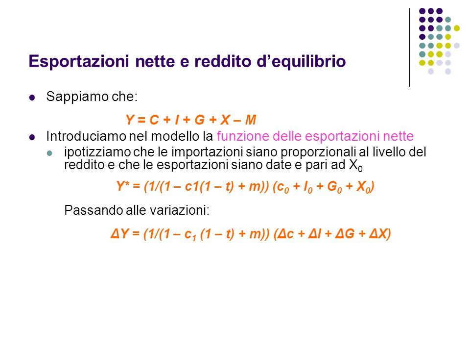 Esportazioni nette e reddito dequilibrio Sappiamo che: Y = C + I + G + X – M Introduciamo nel modello la funzione delle esportazioni nette ipotizziamo