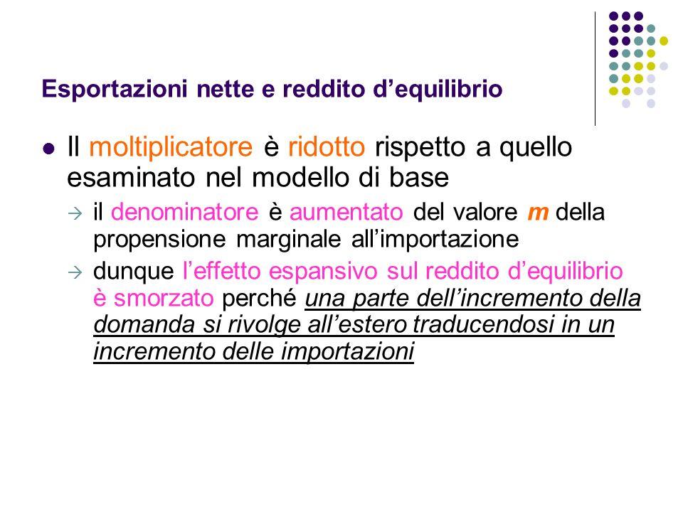 Esportazioni nette e reddito dequilibrio Il moltiplicatore è ridotto rispetto a quello esaminato nel modello di base il denominatore è aumentato del v