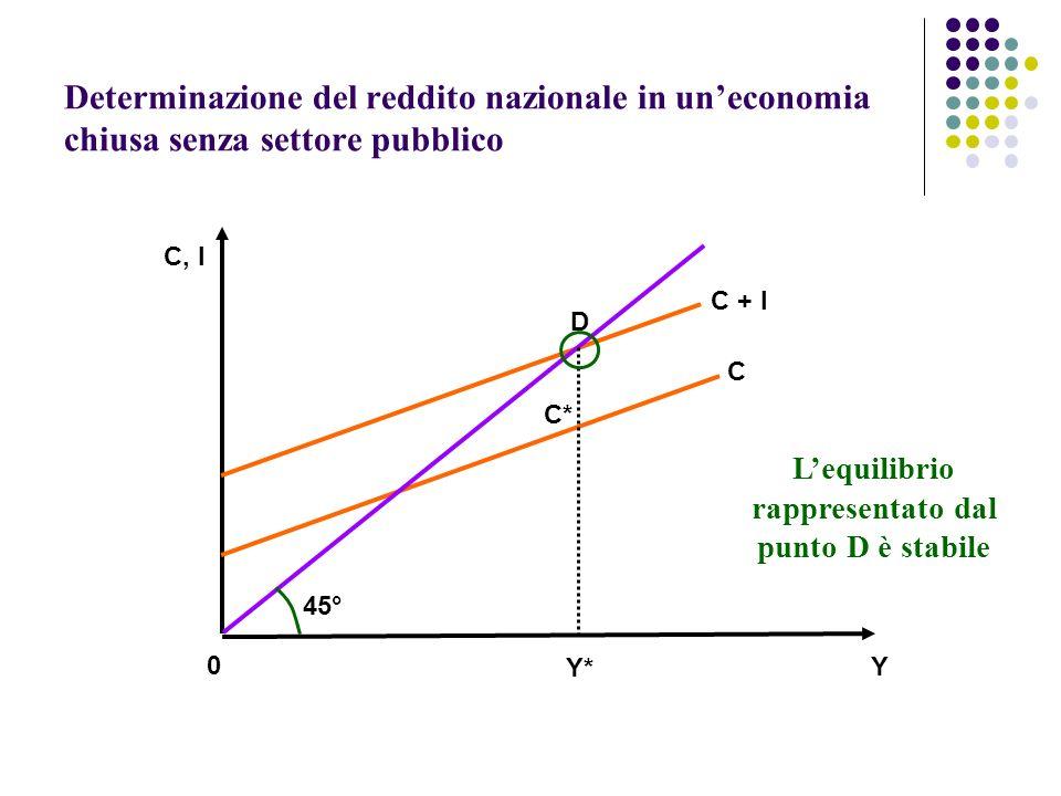 Determinazione del reddito nazionale in uneconomia chiusa senza settore pubblico 45° C + I C D C* Y* Y 0 C, I Lequilibrio rappresentato dal punto D è