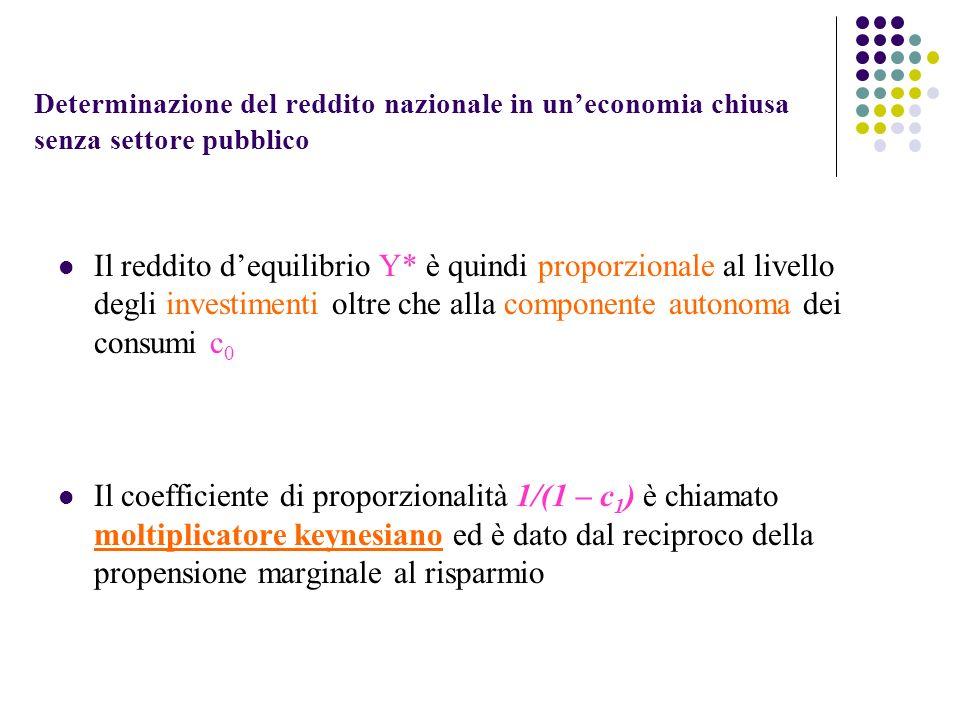 Determinazione del reddito nazionale in uneconomia chiusa senza settore pubblico Il reddito dequilibrio Y* è quindi proporzionale al livello degli inv
