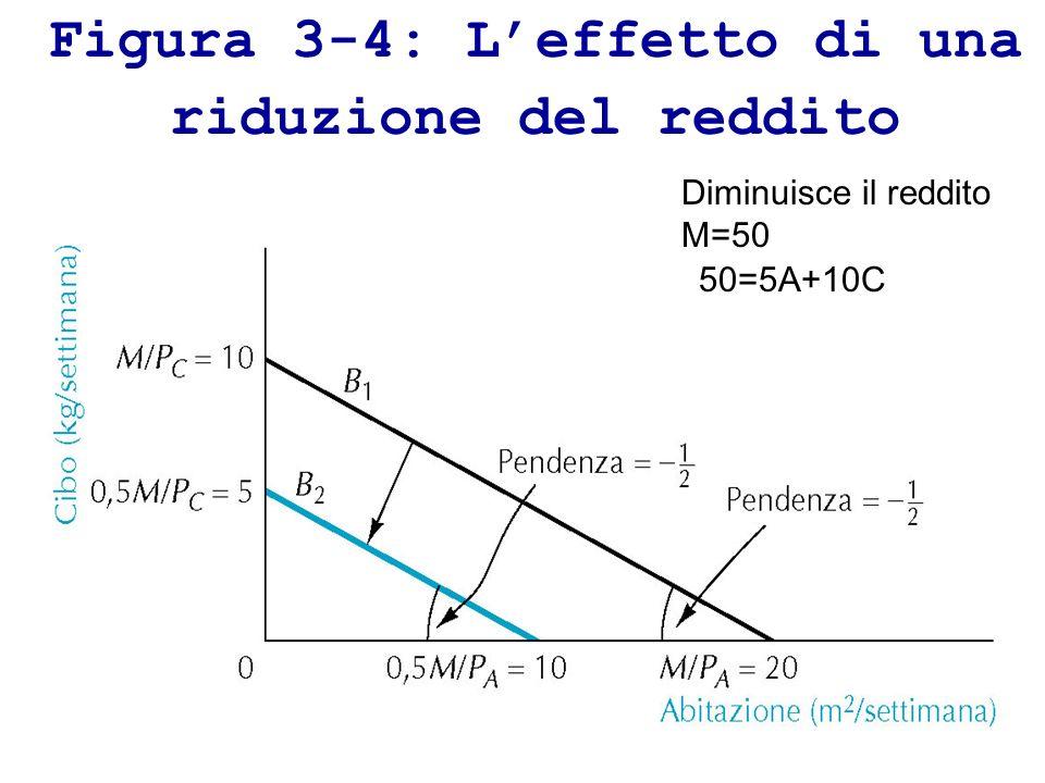 Figura 3-4: Leffetto di una riduzione del reddito Diminuisce il reddito M=50 50=5A+10C