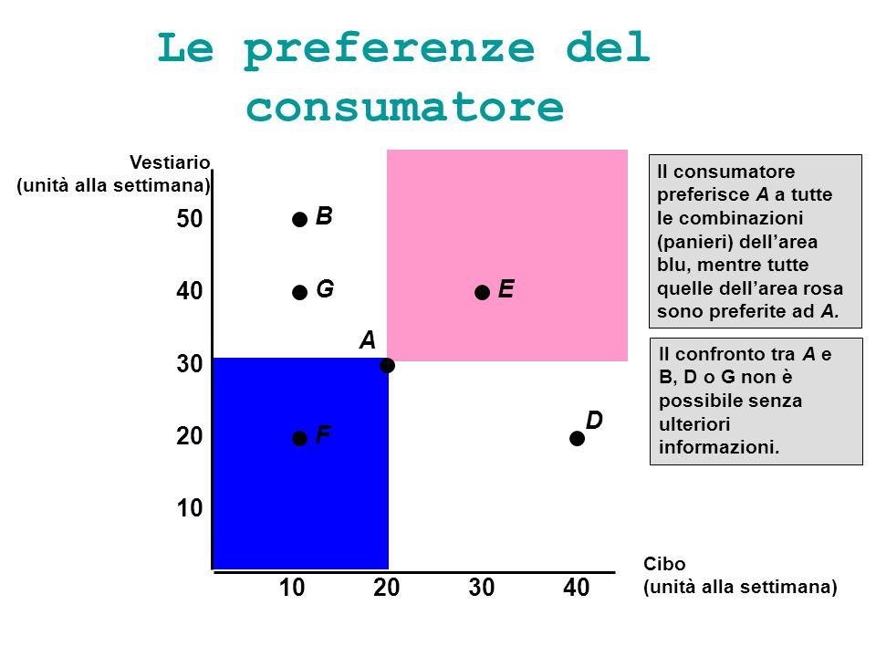 Le preferenze del consumatore Il consumatore preferisce A a tutte le combinazioni (panieri) dellarea blu, mentre tutte quelle dellarea rosa sono prefe