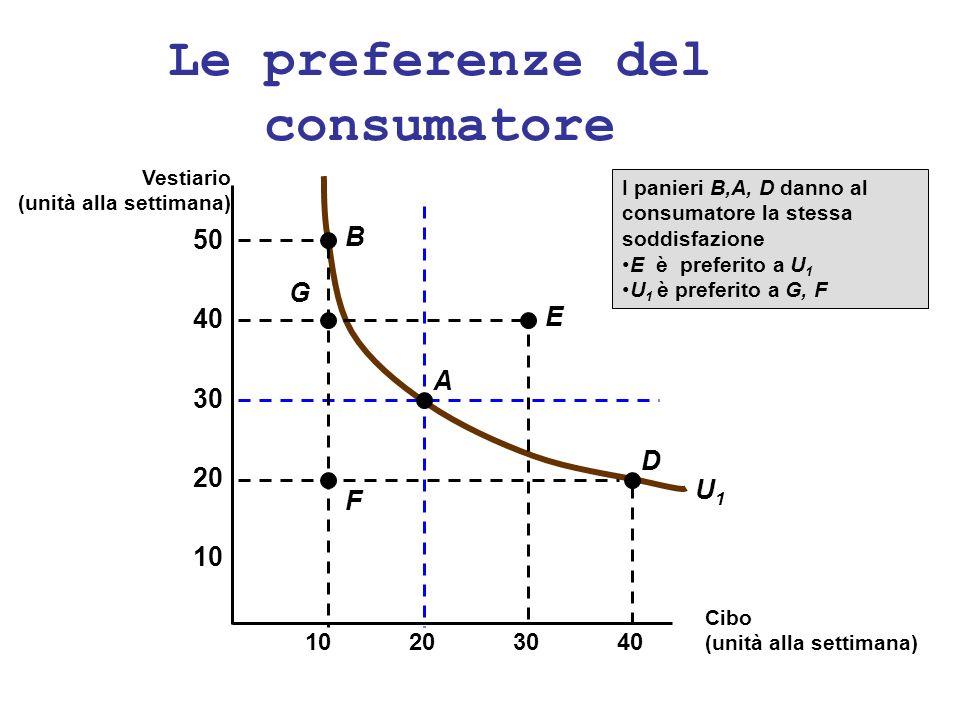 Le preferenze del consumatore U1U1 I panieri B,A, D danno al consumatore la stessa soddisfazione E è preferito a U 1 U 1 è preferito a G, F 10 20 30 4