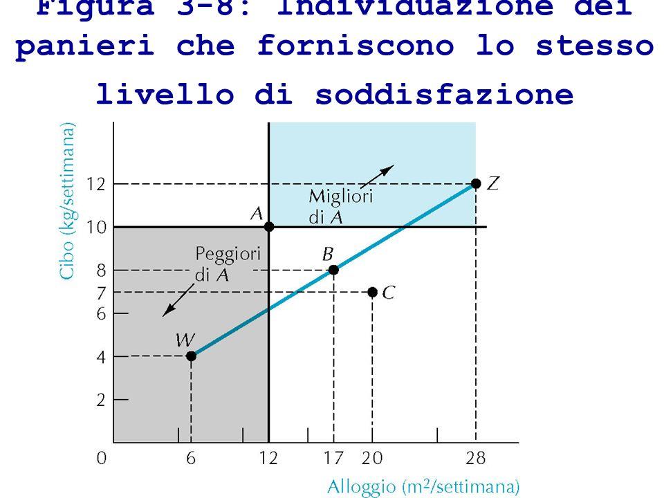 Figura 3-8: Individuazione dei panieri che forniscono lo stesso livello di soddisfazione