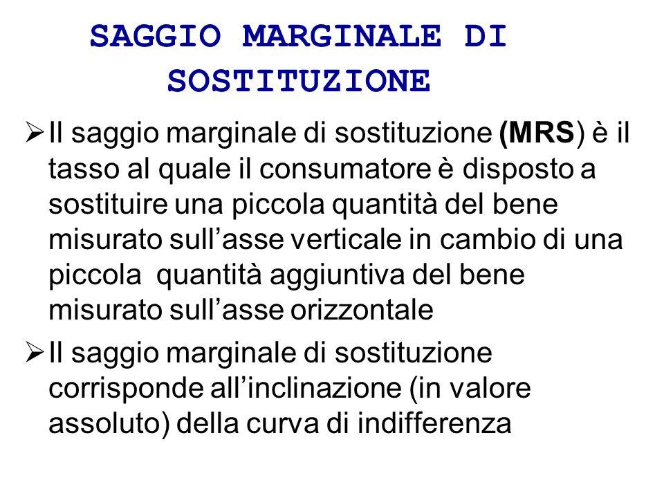 SAGGIO MARGINALE DI SOSTITUZIONE Il saggio marginale di sostituzione (MRS) è il tasso al quale il consumatore è disposto a sostituire una piccola quan
