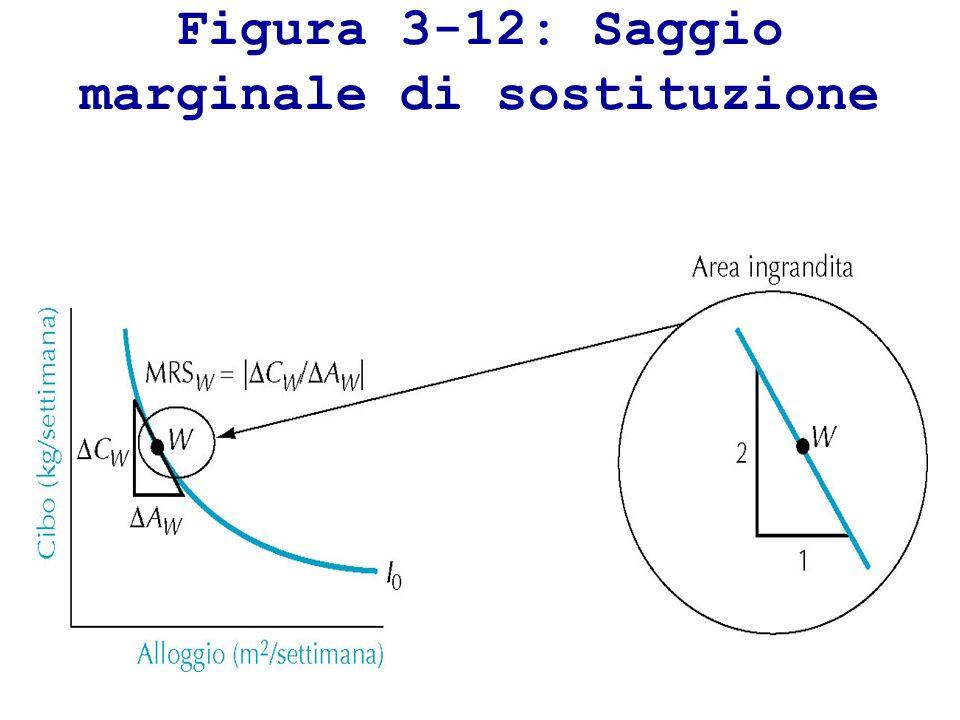 Figura 3-12: Saggio marginale di sostituzione