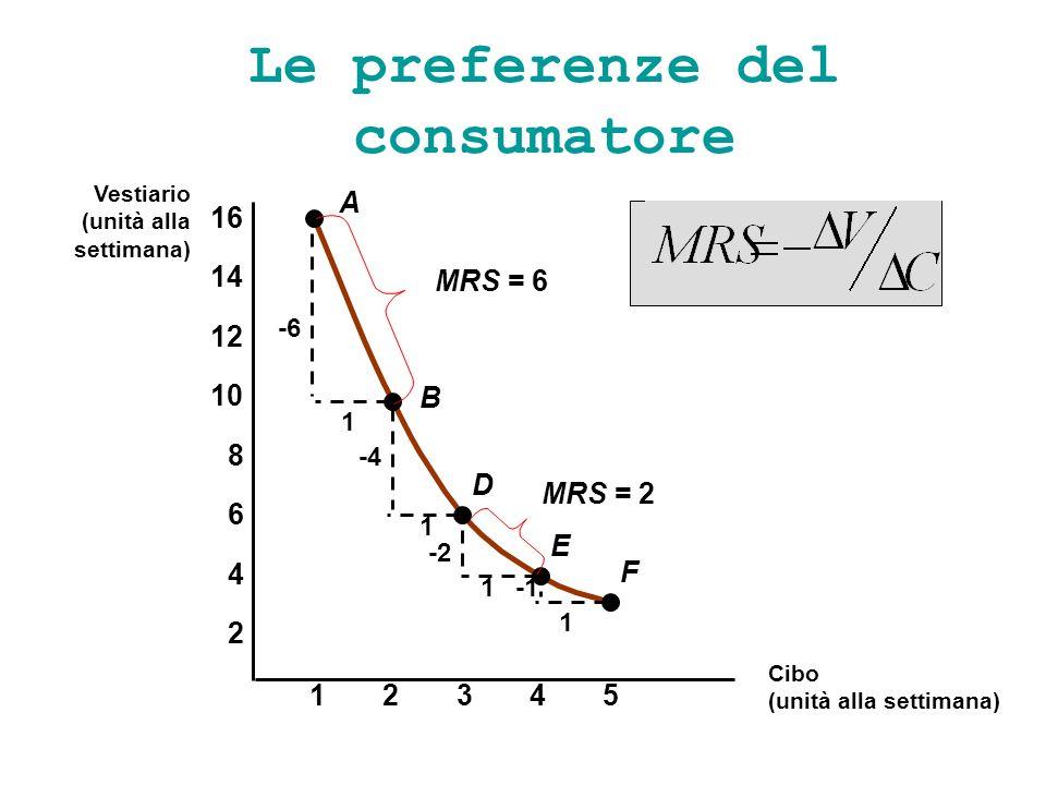 Le preferenze del consumatore A B D E F -6 1 1 -4 -2 1 1 23451 2 4 6 8 10 12 14 16 Vestiario (unità alla settimana) Cibo (unità alla settimana) MRS =