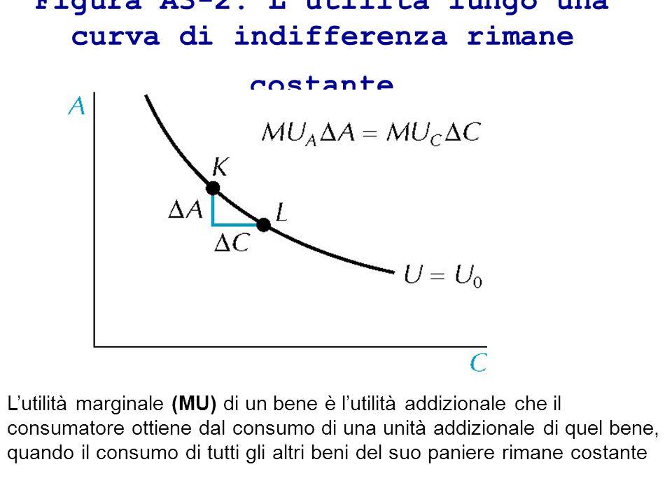 Figura A3-2: Lutilità lungo una curva di indifferenza rimane costante Lutilità marginale (MU) di un bene è lutilità addizionale che il consumatore ott