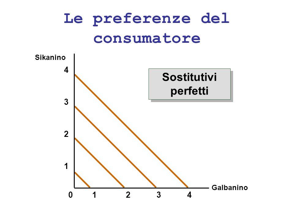 Le preferenze del consumatore Galbanino Sikanino 2341 1 2 3 4 0 Sostitutivi perfetti