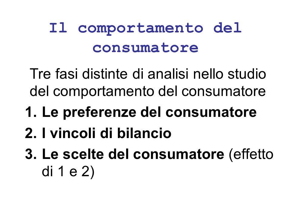 Il comportamento del consumatore Tre fasi distinte di analisi nello studio del comportamento del consumatore 1.Le preferenze del consumatore 2.I vinco