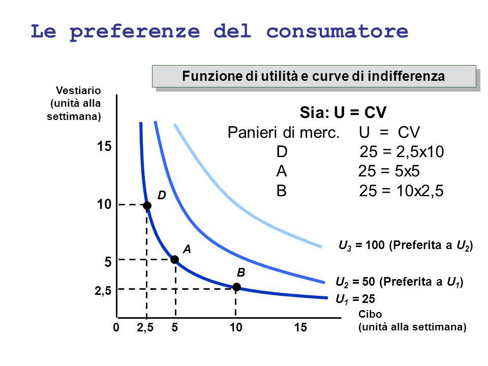 Le preferenze del consumatore Funzione di utilità e curve di indifferenza 10155 5 10 15 0 U 1 = 25 U 2 = 50 (Preferita a U 1 ) U 3 = 100 (Preferita a