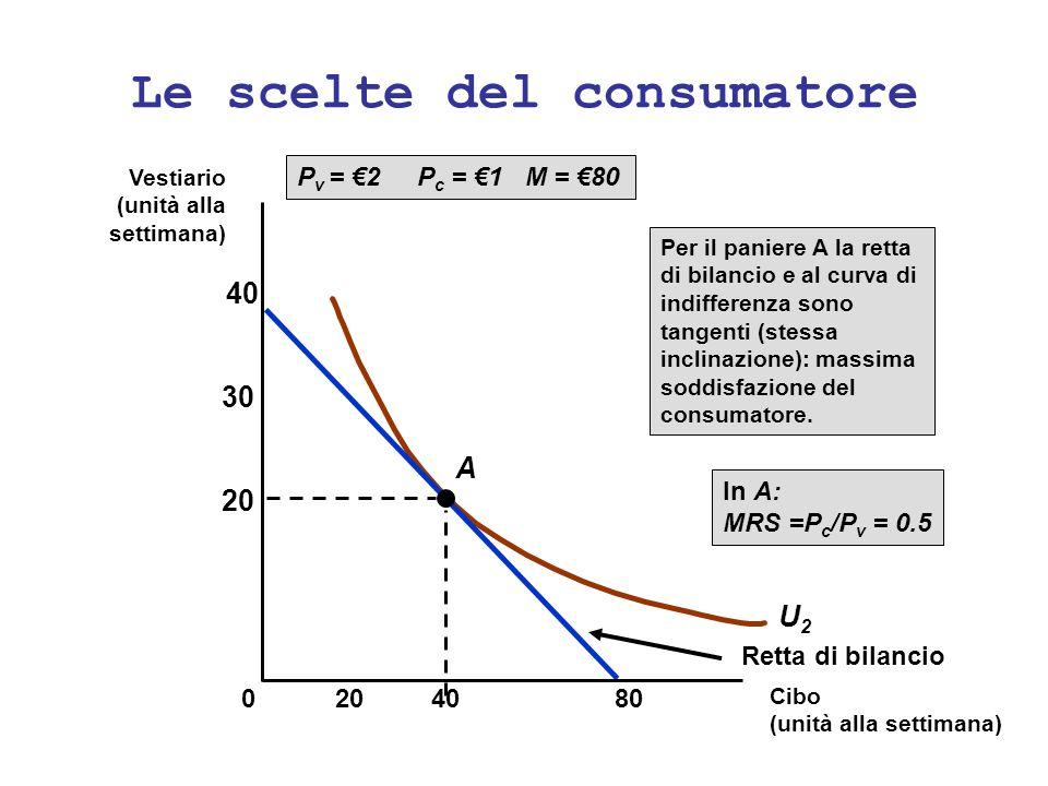 Le scelte del consumatore U2U2 P v = 2 P c = 1 M = 80 Retta di bilancio A Per il paniere A la retta di bilancio e al curva di indifferenza sono tangen