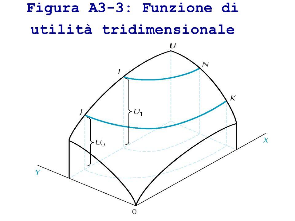 Figura A3-3: Funzione di utilità tridimensionale
